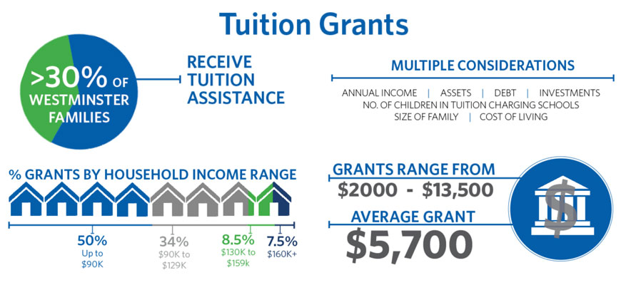tuition grants infographic horizontal | Westminster