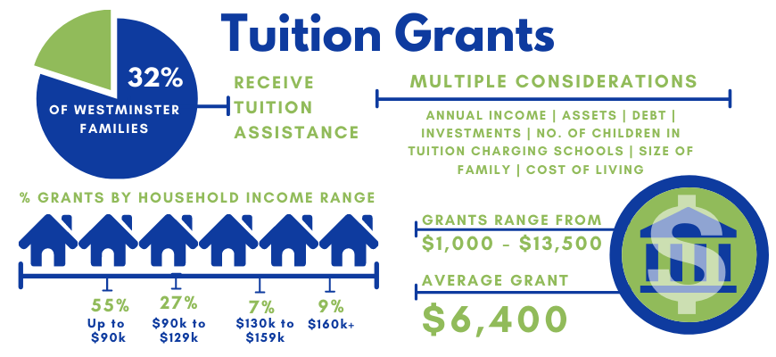 Tuition Grants | Westminster